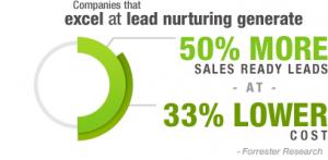 lead-nurturing-save-cost